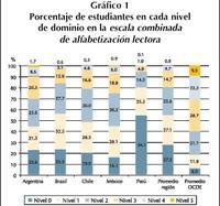 Porcentaje_de_estudiantes_segun_nivel_pi_1